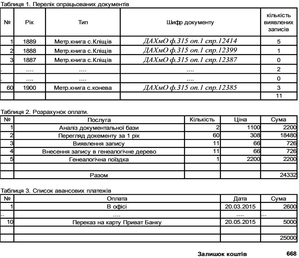 Приклад звіту про використання коштів та виконану роботу